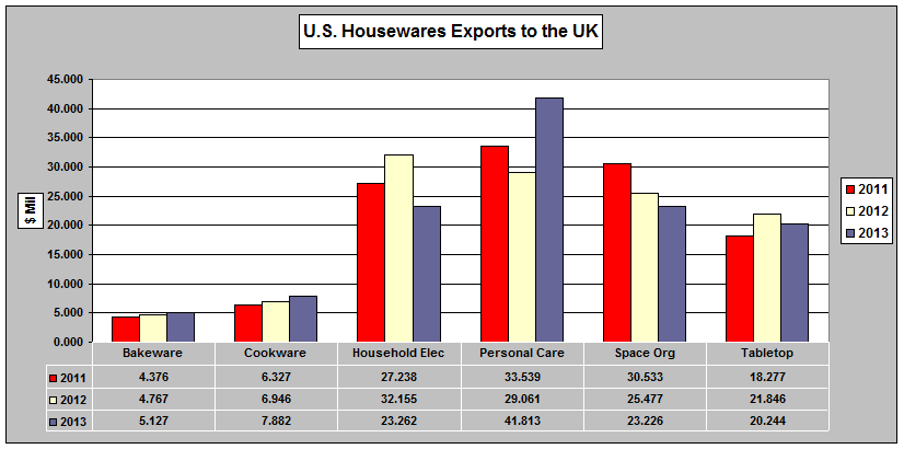 UK Chart 1 - US HOUSEWARES EXPORT to UK