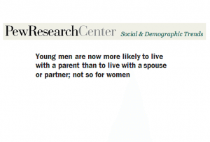 Trends: More Young Men than Women Living with Mom