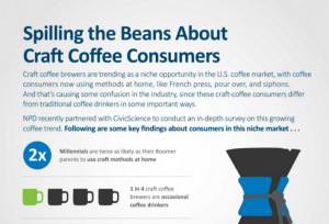 Stats: Craft Coffee Brewing Heads Home
