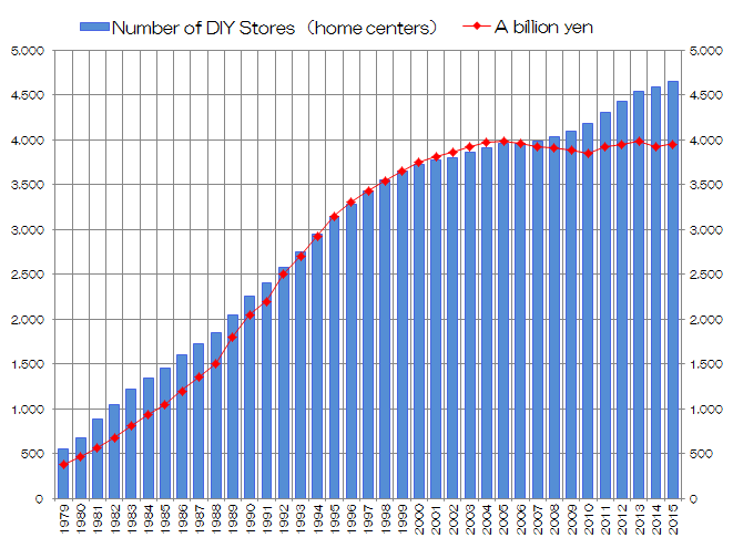 Hardware Store Update From The Japan Diy Industry Association