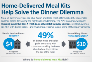 Stats: Meal Kits Still Out at Home